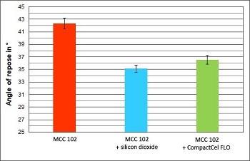 """Reines MCC in der Formulierung führt zu einem schlechten Fließverhalten der Pulvermischung. Abhilfe schafft hier CompactCel® FLO. Es reduziert den """"Angle of repose"""" und fließt somit besser als das reine MCC. Zudem kann auf den Einsatz von SiO2 verzichtet werden."""