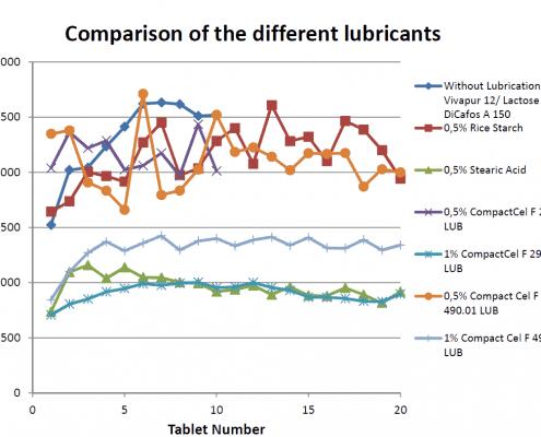 Comparison of different lubricants