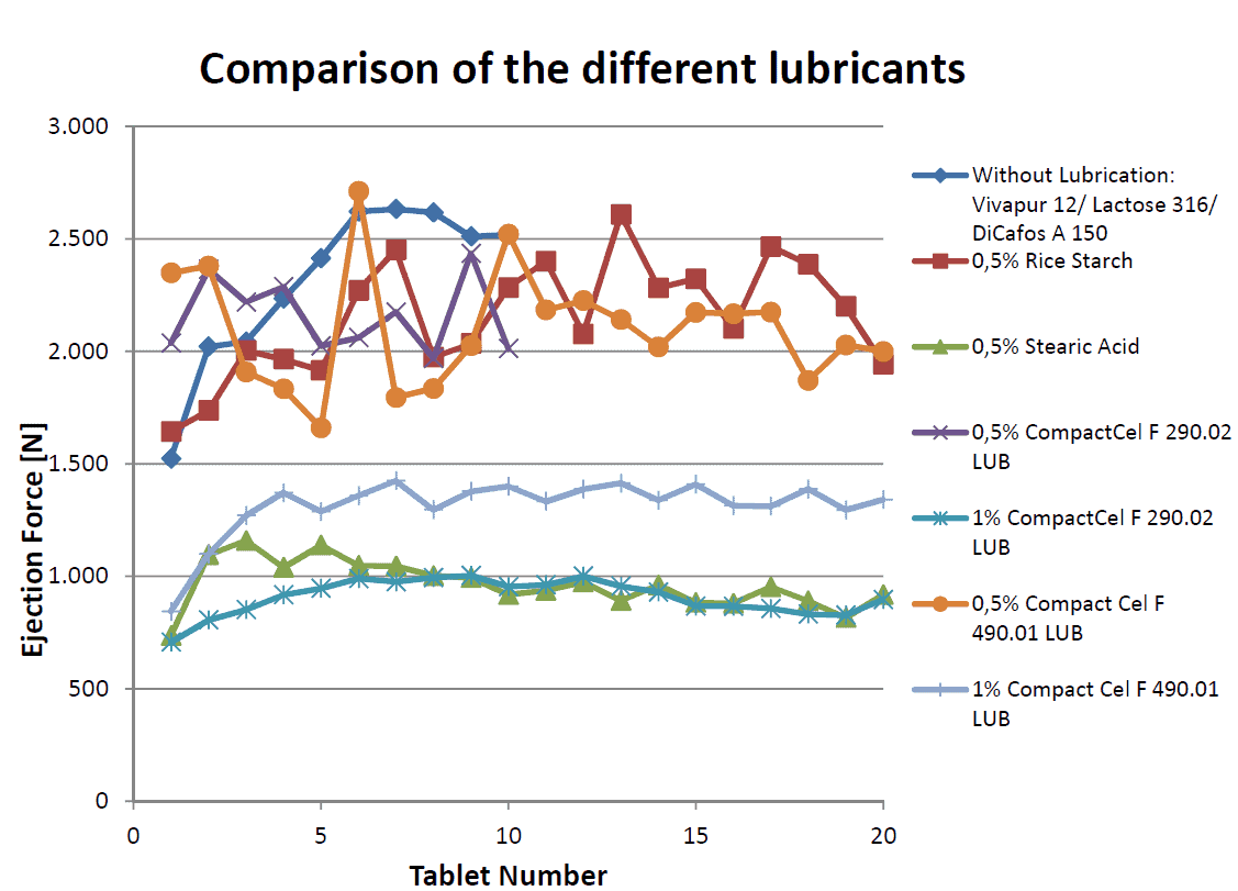 Comparison of the different lubricants
