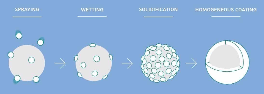 Bei dem Hot Melt Coating werden naturbasierte Stoffe geschmolzen und auf den Wirkstoffaufgetragen bis eine homogene Schicht gebildet wurde.