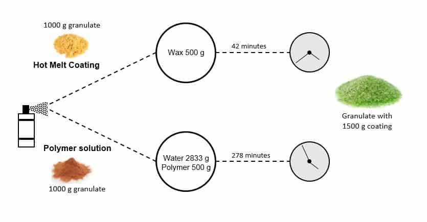 HMC vs Polymer Solution