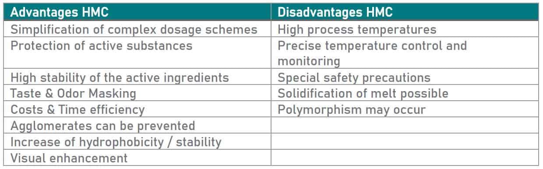 Advantages and Disadvantages HMC