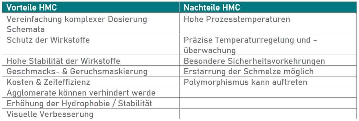 Vorteile / Nachteile HMC