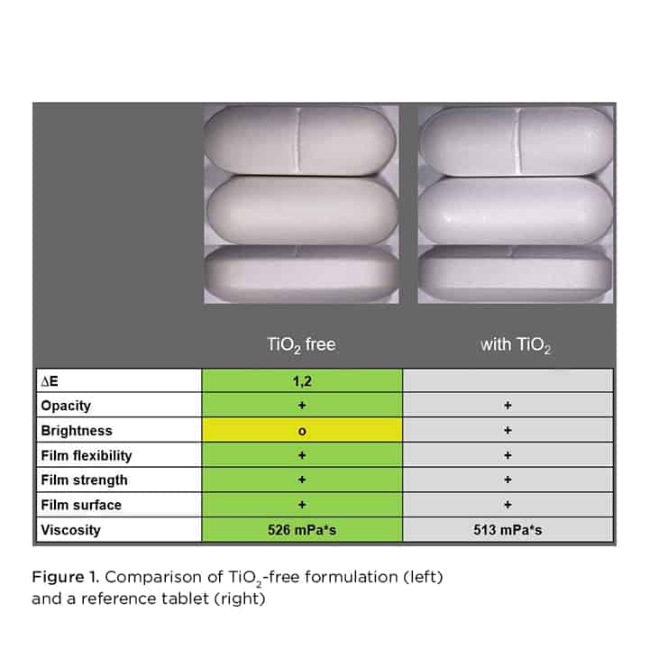 Comparison of TiO2-free formulation and reference tablet
